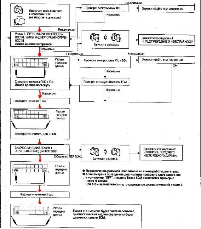 nissan система самодиагностики