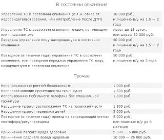 Штрафы с 1 сентября 2013 года-02.png