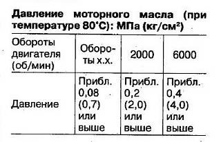 Лампочка давления масла гаснет не сразу-sr20_davl_masla.jpg