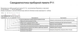 Самодиагностика приборной панели Р11-1.jpg